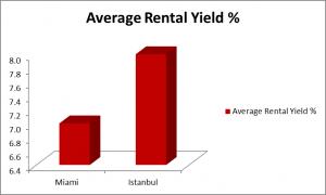 Rental Yields Istanbul