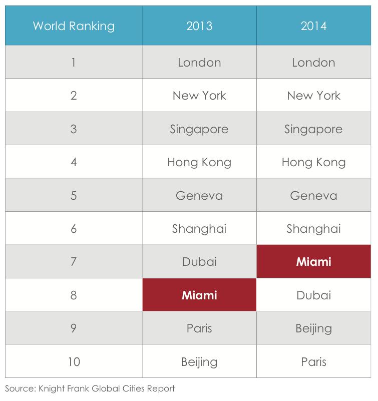 Miami Global Rank