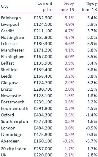 City level summary for UK buy-to-let